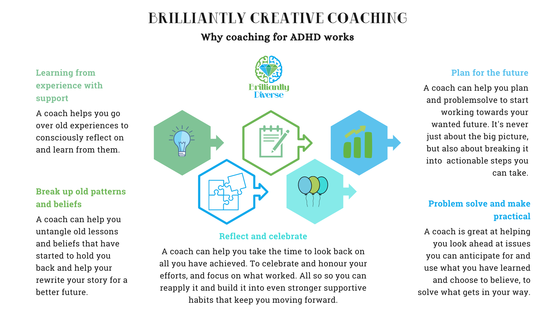 Why coaching for ADHD works: Image gives further info on different things coaching can help you do...  Learning from experience with support Break up old patterns and beliefs Reflect and celebrate Plan for the Future Problem solve and make practical